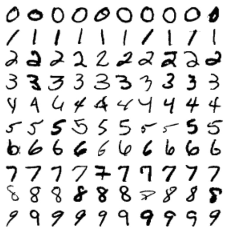 MNIST Handwritten Digits