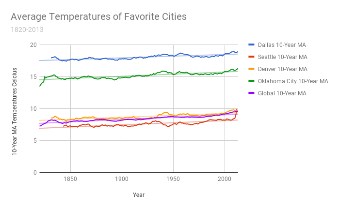 Global and City Yearly Average Temperatures 1820-2015