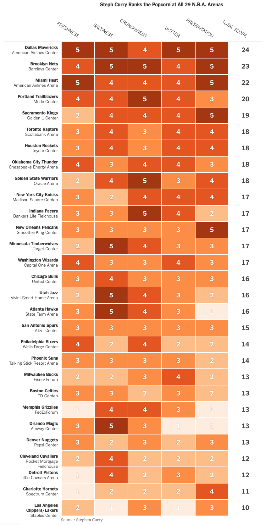 MakeoverMonday: Which NBA arena makes Stephen Curry's