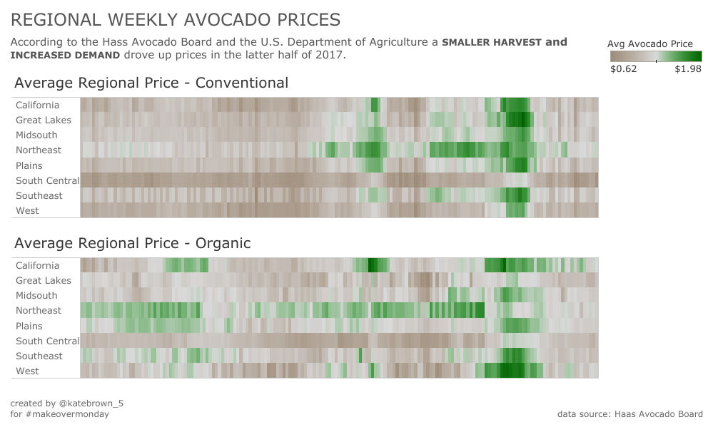 Week 40: Avocado Prices | Makeover Monday