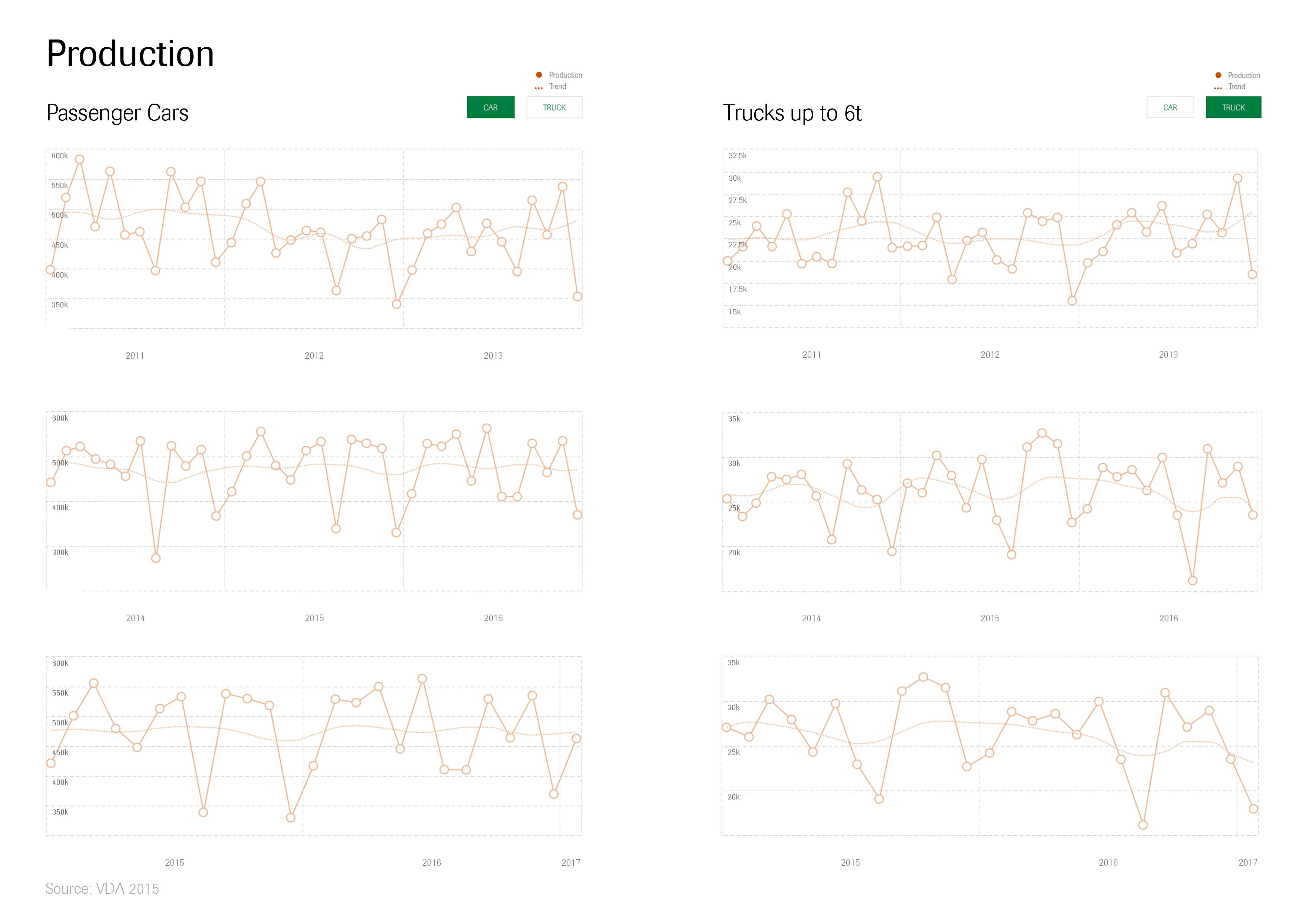 MM live at Cimt AG - dataset by makeovermonday | data world