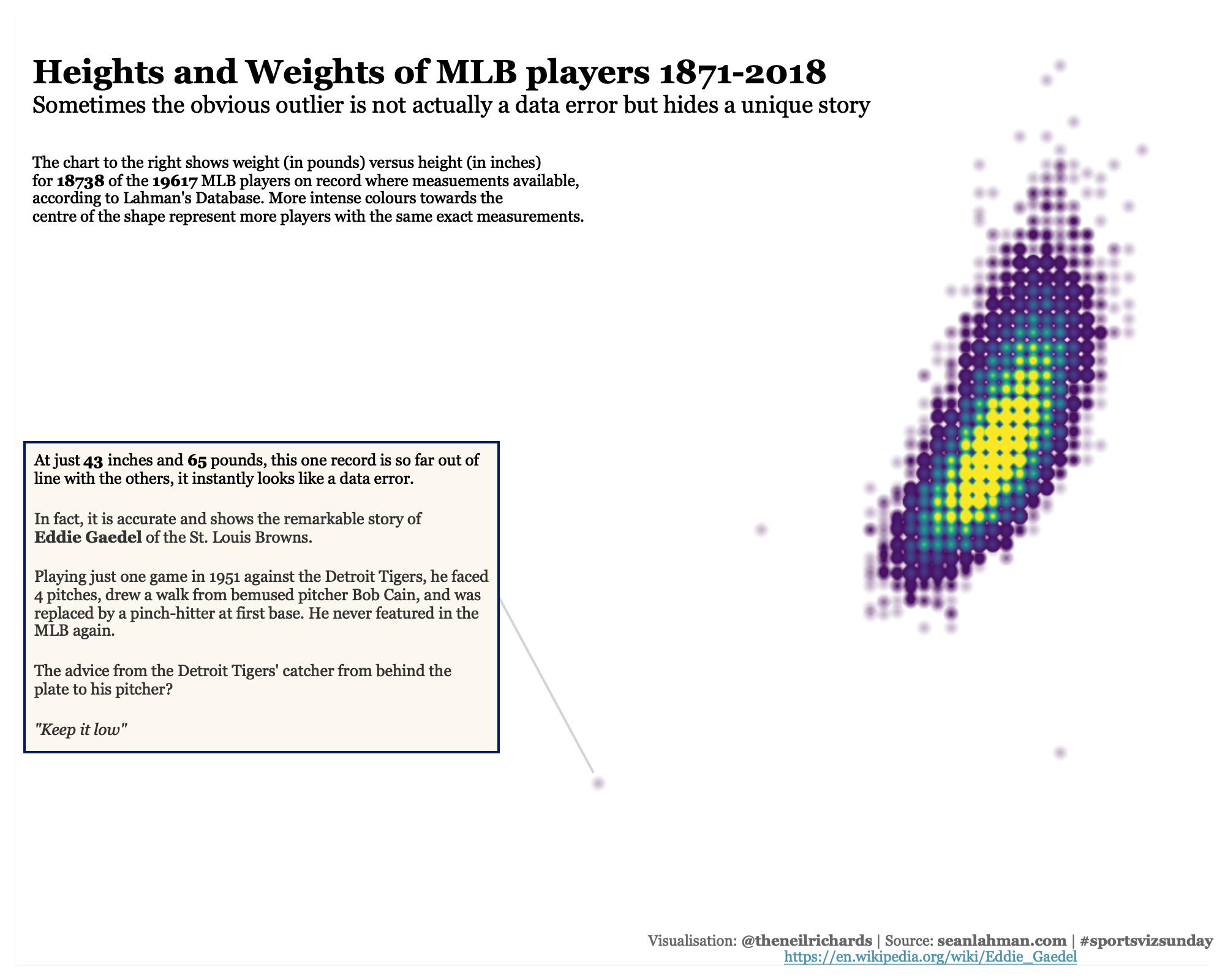 March 2019 - MLB - project by sportsvizsunday | data world