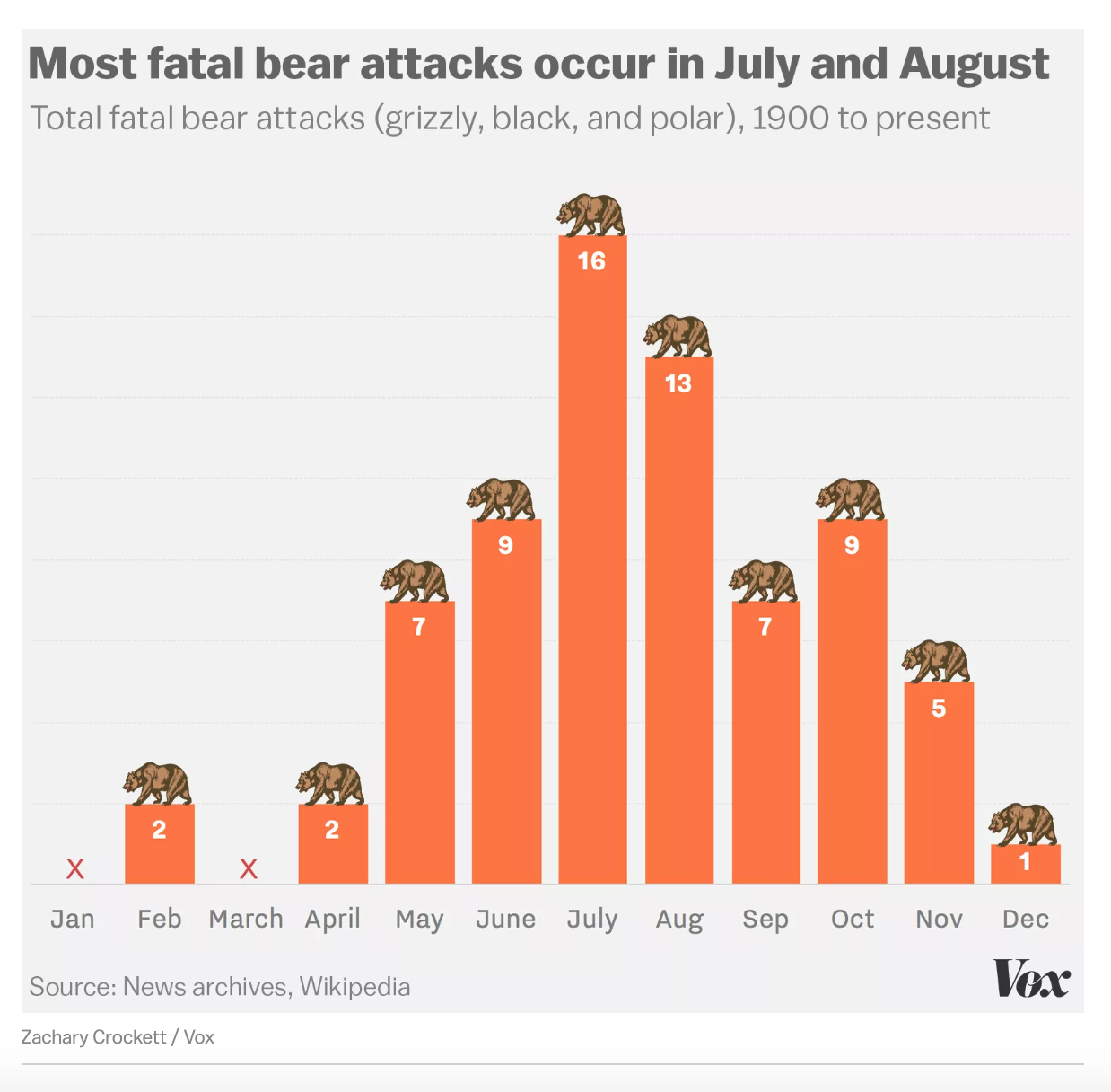 2019/W21: When are you most likely to be killed by a bear? - dataset