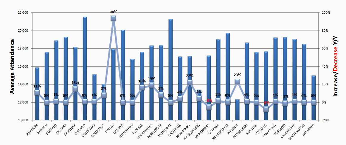 nhl-attendance-thru-feb-9th.png